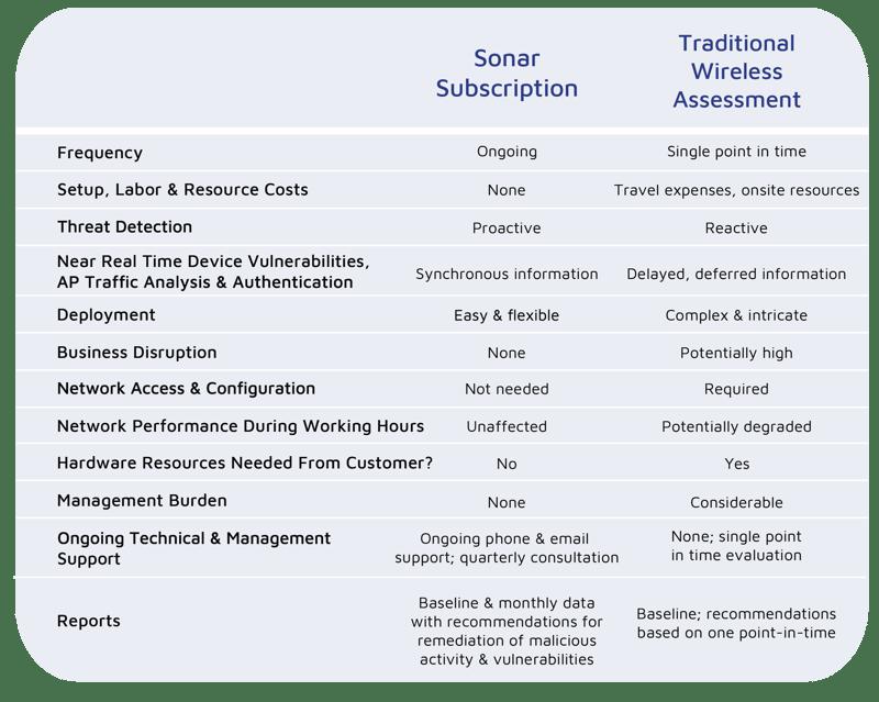Sonar Comparison Grid_No Pricing